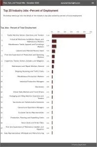 Fiber, Yarn, and Thread Mills Workforce Benchmarks