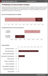 Financial Planning Advice Profit