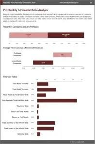 Flat Glass Manufacturing Profit