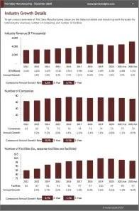 Flat Glass Manufacturing Revenue