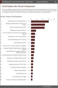 Flavoring Syrup and Concentrate Manufacturing Workforce Benchmarks