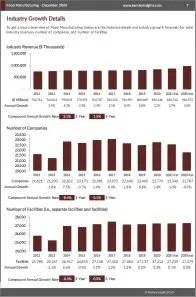 Food Manufacturing Revenue