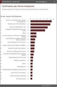 Food Manufacturing Workforce Benchmarks