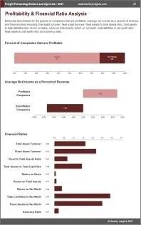 Freight Forwarding Brokers Agencies Profit