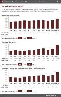 Freight Forwarding Brokers Agencies Revenue