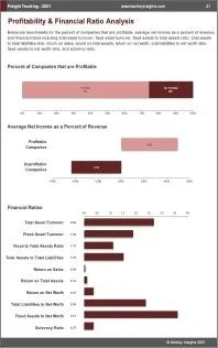 Freight Trucking Profit