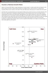 Frozen Specialty Food Manufacturing BCG Matrix