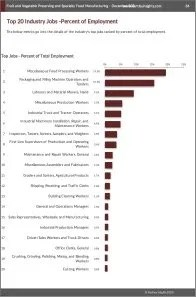 Fruit and Vegetable Preserving and Specialty Food Manufacturing Workforce Benchmarks
