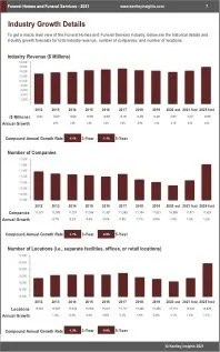 Funeral Homes Funeral Services Revenue