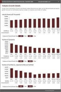 Furniture and Kitchen Cabinet Manufacturing Revenue