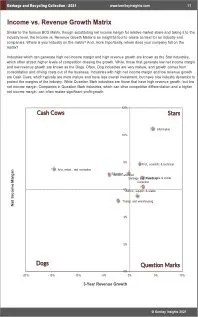 Garbage Recycling Collection BCG Matrix