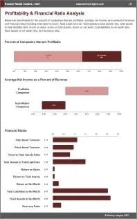 General Rental Centers Profit