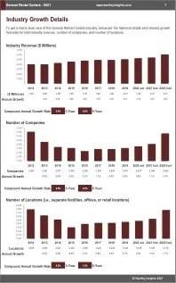 General Rental Centers Revenue