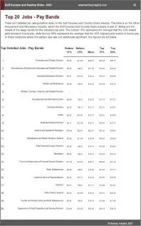 Golf Courses Country Clubs Benchmarks