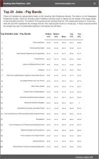 Greeting Card Publishers Benchmarks