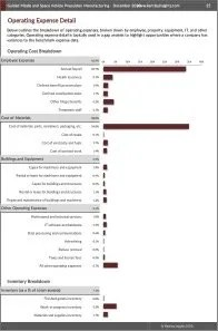 Guided Missile and Space Vehicle Propulsion Manufacturing Operating Expenses