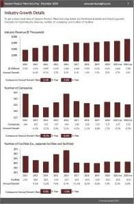 Gypsum Product Manufacturing Revenue