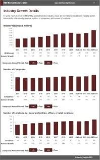 HMO Medical Centers Revenue