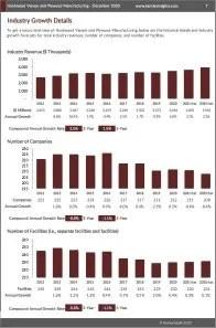 Hardwood Veneer and Plywood Manufacturing Revenue