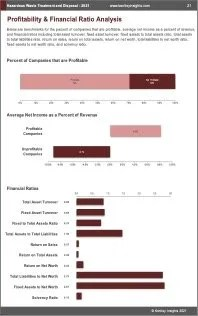 Hazardous Waste Treatment Disposal Profit