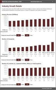 Health Care Social Assistance Revenue