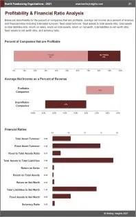 Health Fundraising Organizations Profit