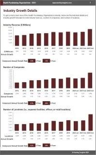 Health Fundraising Organizations Revenue