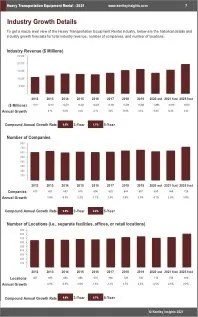 Heavy Transportation Equipment Rental Revenue