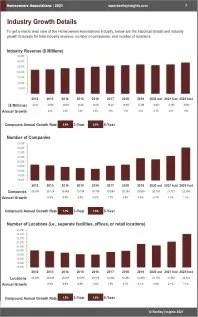 Homeowners Associations Revenue