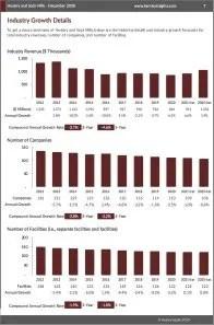 Hosiery and Sock Mills Revenue