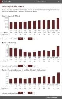 Hospitals Revenue