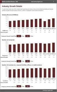 Hostels Guest Houses Revenue
