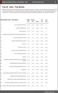 Independent Artists Writers Performers Benchmarks