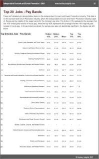 Independent Concert Event Promotion Benchmarks