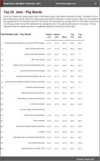 Independent Label Music Production Benchmarks