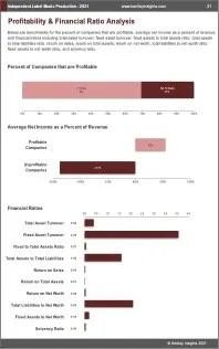 Independent Label Music Production Profit