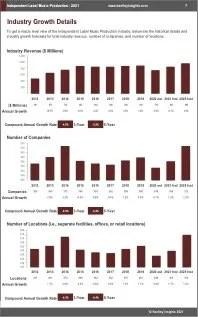 Independent Label Music Production Revenue