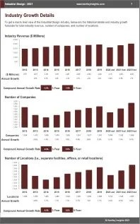 Industrial Design Revenue