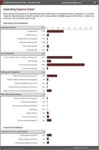 Industrial Gas Manufacturing Operating Expenses