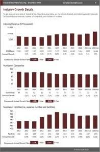 Industrial Gas Manufacturing Revenue