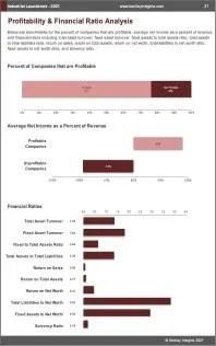 Industrial Launderers Profit