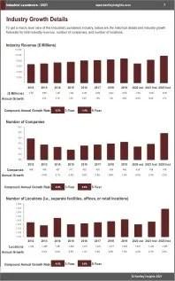 Industrial Launderers Revenue