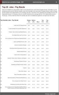 Industrial Linen Uniform Supply Benchmarks