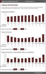 Industrial Linen Uniform Supply Revenue
