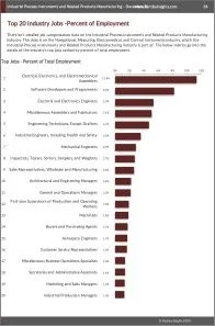 Industrial Process Instruments and Related Products Manufacturing Workforce Benchmarks