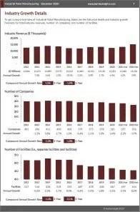 Industrial Valve Manufacturing Revenue