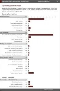 Institutional Furniture Manufacturing Operating Expenses