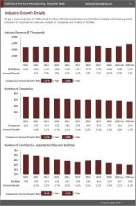 Institutional Furniture Manufacturing Revenue