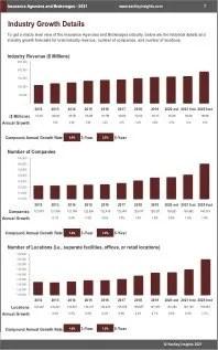 Insurance Agencies Brokerages Revenue