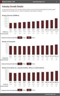 Insurance Carriers Revenue